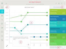 Project Milestones Prommpt The Project Collaboration Platform