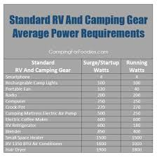 Best Quiet Rv Camping Generators Power Requirement Calculator