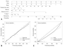 West Nomogram Chart A Nomogram For Predicting Ipc In Localized Prostate Cancer