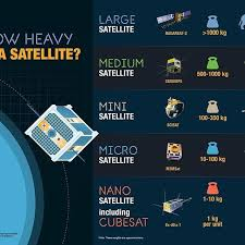 Csa Chart How Heavy Is A Satellite Csa Chart Of The Approximate
