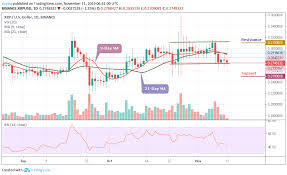 Ripple Chart Prediction Ripple Price Prediction Xrp Usd May Secure 0 270 Support