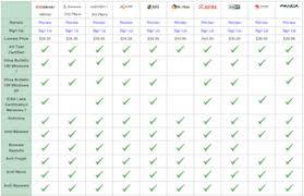 Norton Antivirus Comparison Chart 60 Veritable Norton 360 Comparison Chart