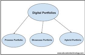 the types of digital portfolios teachers should know about the 3 types of digital portfolios teachers should know about educational technology and mobile learning