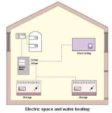thinking about electric heaters look at some of the various electric storage space heating and hot water provision
