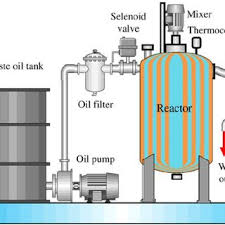 pdf journal waste oils as alternative fuel for diesel engine a review schematic diagram of the purified and distillation system