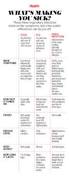 Difference Between Cold And Flu Chart Is It A Cold The Flu Or A Sinus Infection Health