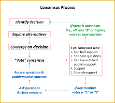 shared decision making prism decision systems regardless
