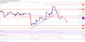 Bitcoin Fx Rate Chart Weekly Analysis Of Bitcoin Exchange Rate The