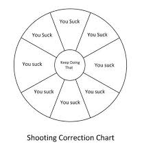 Pistol Shooting Error Chart Shooting Accuracy Help Please The Firearms Forum The