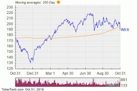 Wex Breaks Below 200 Day Moving Average Notable For Wex
