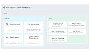 Design User Research Googlegroups Com Overview Cloud Iam Documentation Google Cloud