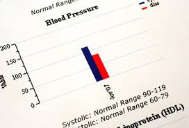 Picture Of Low Blood Pressure Hypotension Picture Image On