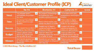 Client Profile Template 5 Examples Of Ideal Customer Profile Aeroleads