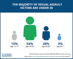 The Majority Of Sexual Assault Victims Are Under 30