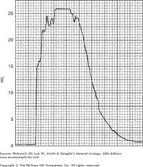 Urine Flow Volume Chart Urodynamic Studies Abdominal Key