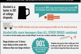 Alcohol Consumption Infographics ly Visual