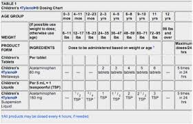 Benadryl Dosage Chart By Weight 42 Unexpected Benadryl For Infants