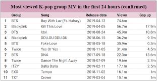 Kpop Chart 2019 64 Qualified Yes 933 Kpop Chart