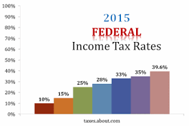 Income Tax Rate Chart 2018 Federal Income Tax Rates For Tax Year 2016