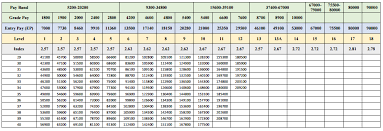7th Pay Commission Scale Chart 7th Pay Commission Standard Pay Scale Pay Matrix With