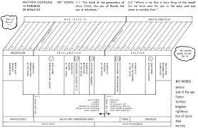 Jensen Bible Study Charts Matthew Commentaries Sermons Precept Austin