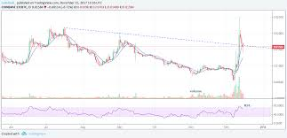 Ltc Btc Chart 20k Bitcoin Changing Charts Favor Crypto Rivals Coindesk