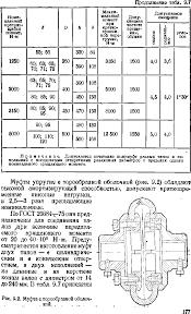 Резьбовые соединения Методическое пособие по самостоятельному   Курсовое проектирование деталей машин СА Чернавский стр 174 175