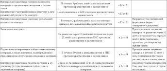 Двухэтапный конкурс по ФЗ полный обзор процедуры ru 4 Извещение о проведении двухэтапного конкурса