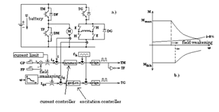 electric car motor diagram. Plain Car Separately Excited DC Motor Driven Vehicle A Construction B M  Boundary Characteristic Curve And Electric Car Motor Diagram