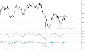 Ge Stock Price And Chart Nyse Ge Tradingview India
