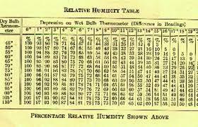 Chart Humidity Temperature Baking And Baking Science Temperature And Humidity The