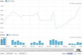 Google Finance Chart Api