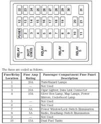 2001 ford f350 flasher fuse box diagram data wiring diagrams \u2022 2004 ford e350 super duty fuse box diagram solved where is the turn signal flasher relay located on fixya rh fixya com 2004 f350 fuse panel diagram 2004 f350 fuse panel diagram