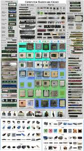 What Is Chart In Computer Computer Hardware Chart Pixelsham