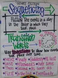 Sequencing Anchor Chart Sequencing And Transition Words Anchor Chart Transition