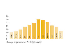 Weather In Northern Cyprus Monthly Weather Chart