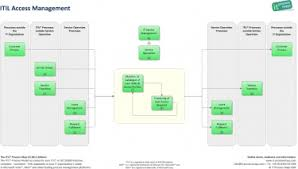 Itil Request Fulfillment Process Flow Chart Access Management It Process Wiki