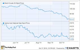 Energy Crisis What Happens To Americas Natural Gas With