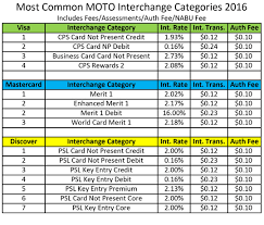 Internet Interchange Rates