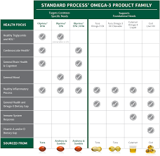 Fish Oil Dosage Chart For Dogs Standard Process Standard Process Omega 3 Supplements