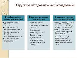 Научные методы исследований в дипломной работе студента Определение направлений практического использования результатов 7 Структура методов научных исследований