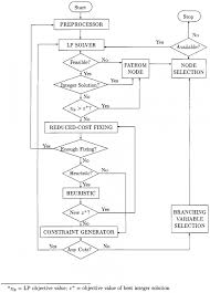 Integer Flow Chart Branching Flow Chart Branching Statements In C Part 4 Else