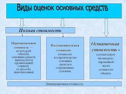 Первоначальная стоимость приобретенного основного средства по аудиту Дипломная работа Учетная политика предприятия
