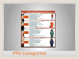 Nfpa 70e Ppe Chart Significant Changes To Nfpa 70e By Hoydar Buck Inc
