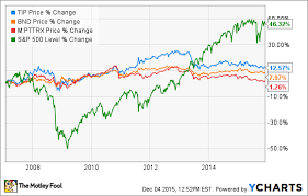 Bond Funds Steady Value Or Buyer Beware The Motley Fool