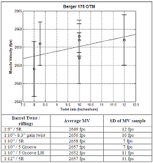 Rifle Barrel Twist Rate Chart Does Barrel Twist Rate Affect Muzzle Velocity Litz Test