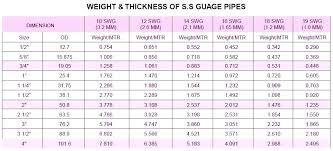 Stainless Steel Pipe Schedule Chart Steel Schedule Miramontes Co