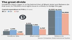 Unturned No Chart Found Behind Vodafone Idea Rights Issue Deep Discount Is A Tested