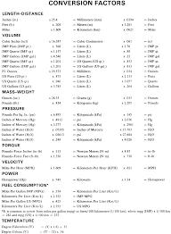Conversion Factor Chart Repair Guides