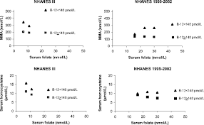 In Vitamin B12 Deficiency Higher Serum Folate Is Associated